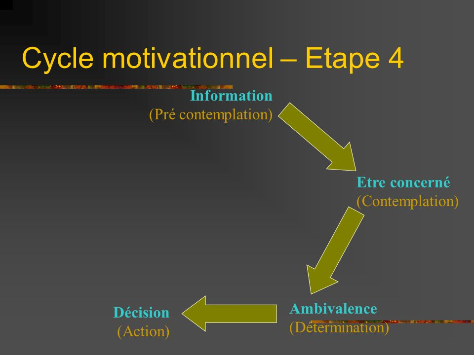 Cycle motivationnel – Etape 4