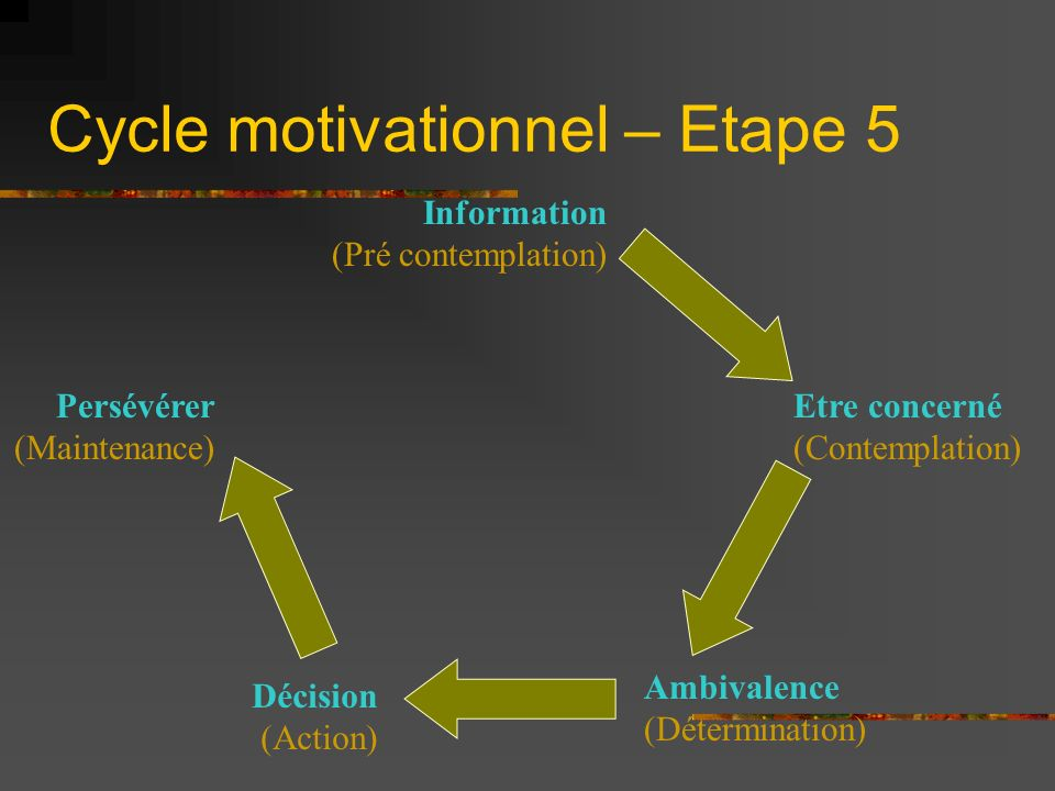 Cycle motivationnel – Etape 5
