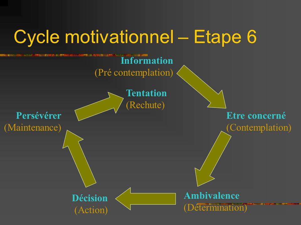 Cycle motivationnel – Etape 6