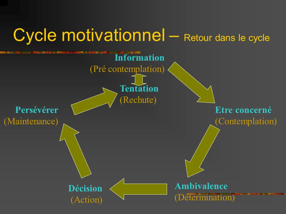Cycle motivationnel – Retour dans le cycle