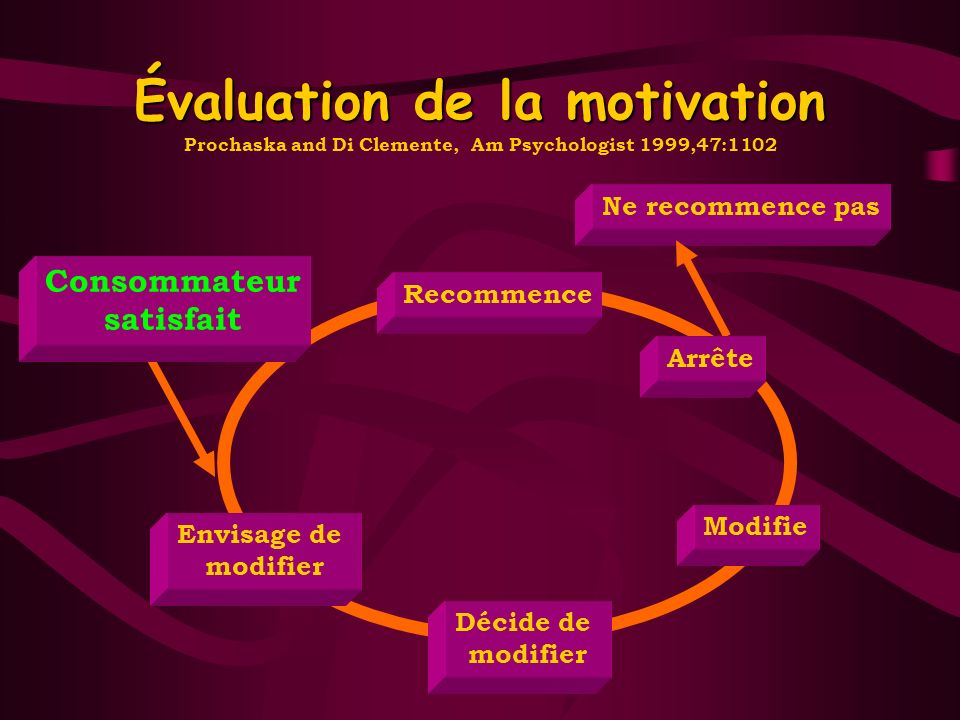 Évaluation de la motivation