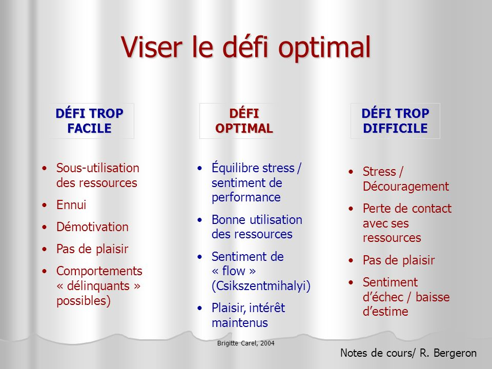 Viser le défi optimal DÉFI TROP FACILE DÉFI OPTIMAL