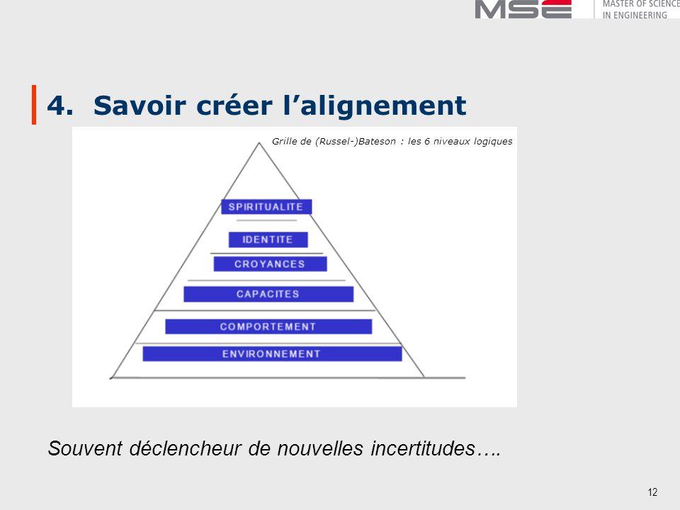 4. Savoir créer l'alignement