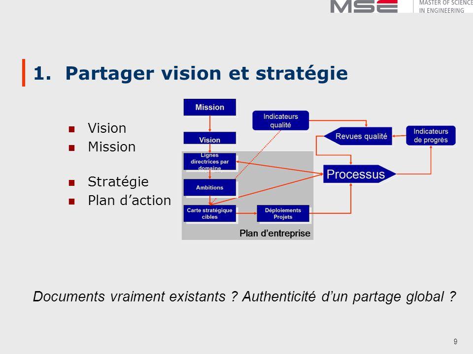 1. Partager vision et stratégie