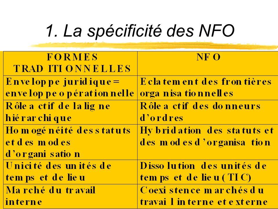 1. La spécificité des NFO