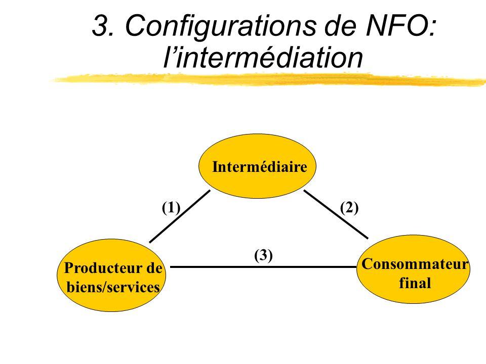 3. Configurations de NFO: l'intermédiation