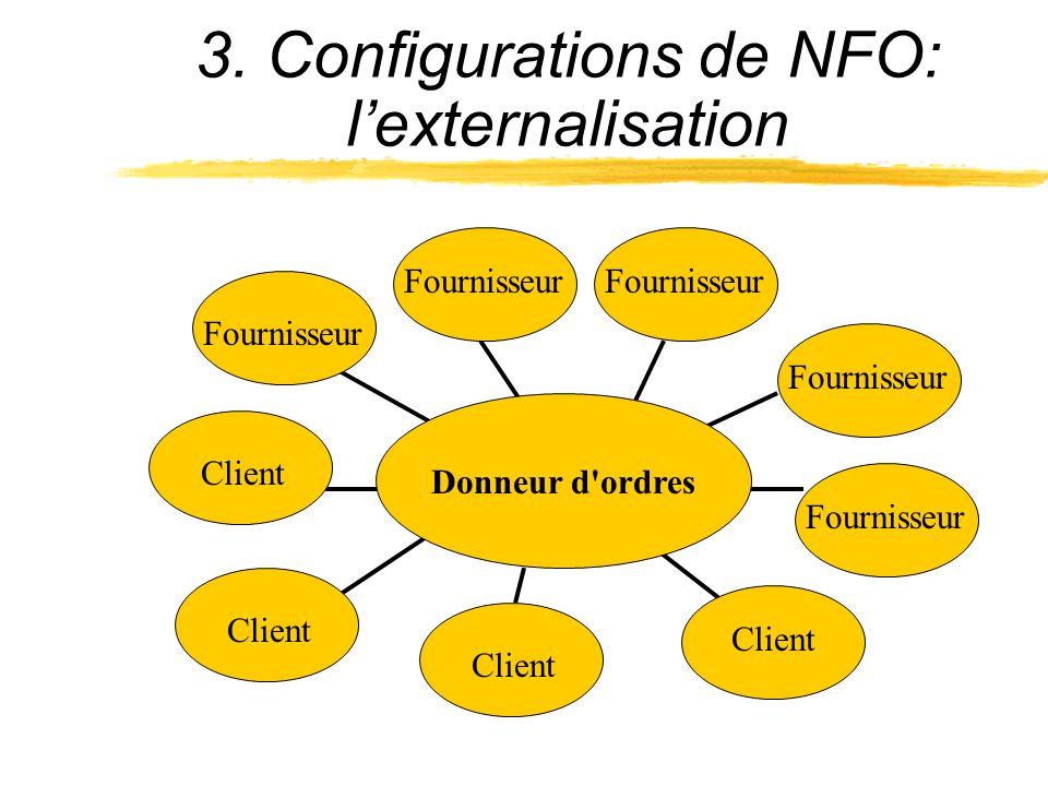 3. Configurations de NFO: l'externalisation