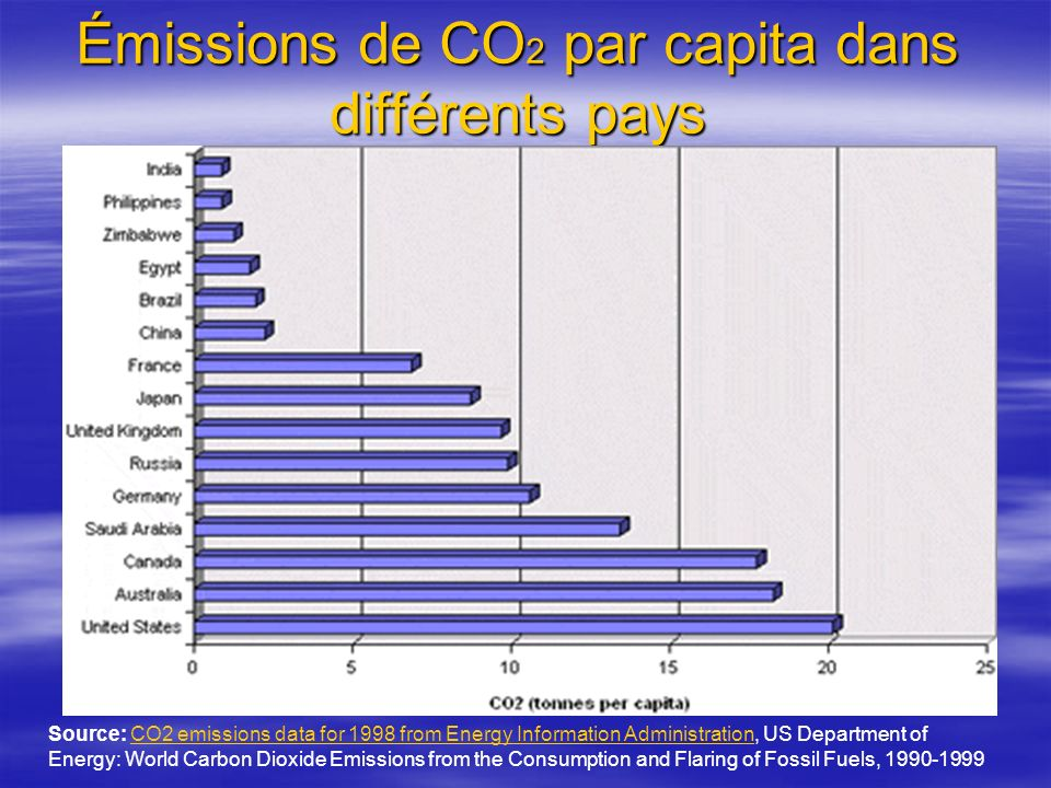 Émissions de CO2 par capita dans différents pays