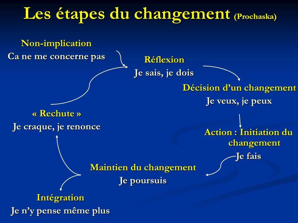 Les étapes du changement (Prochaska)