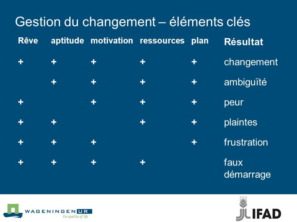 Gestion du changement – éléments clés