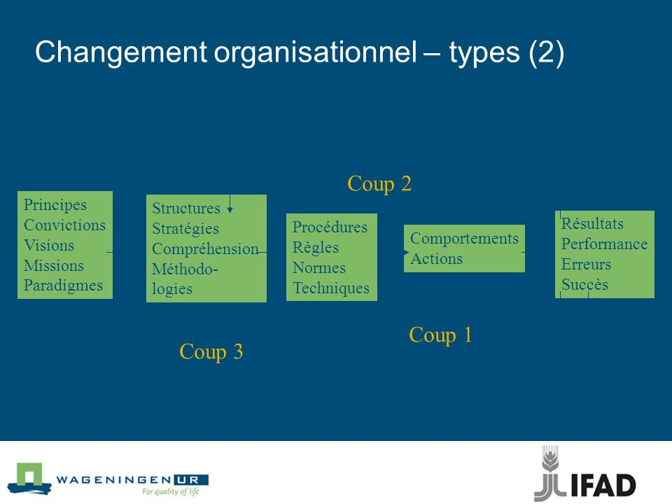 Changement organisationnel – types (2)