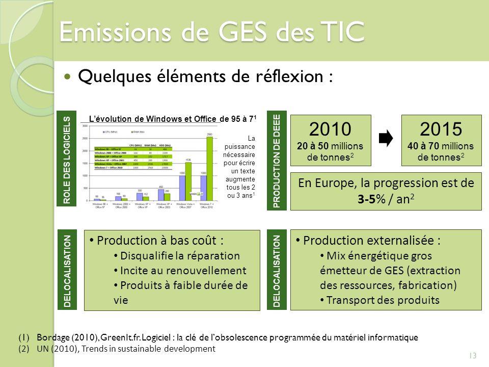Emissions de GES des TIC