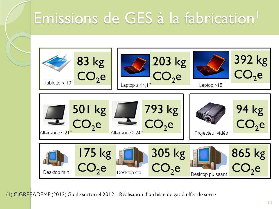 Emissions de GES à la fabrication1