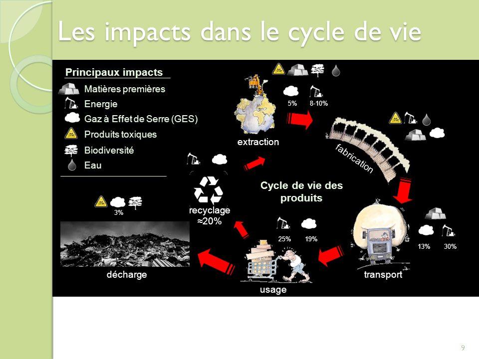Les impacts dans le cycle de vie