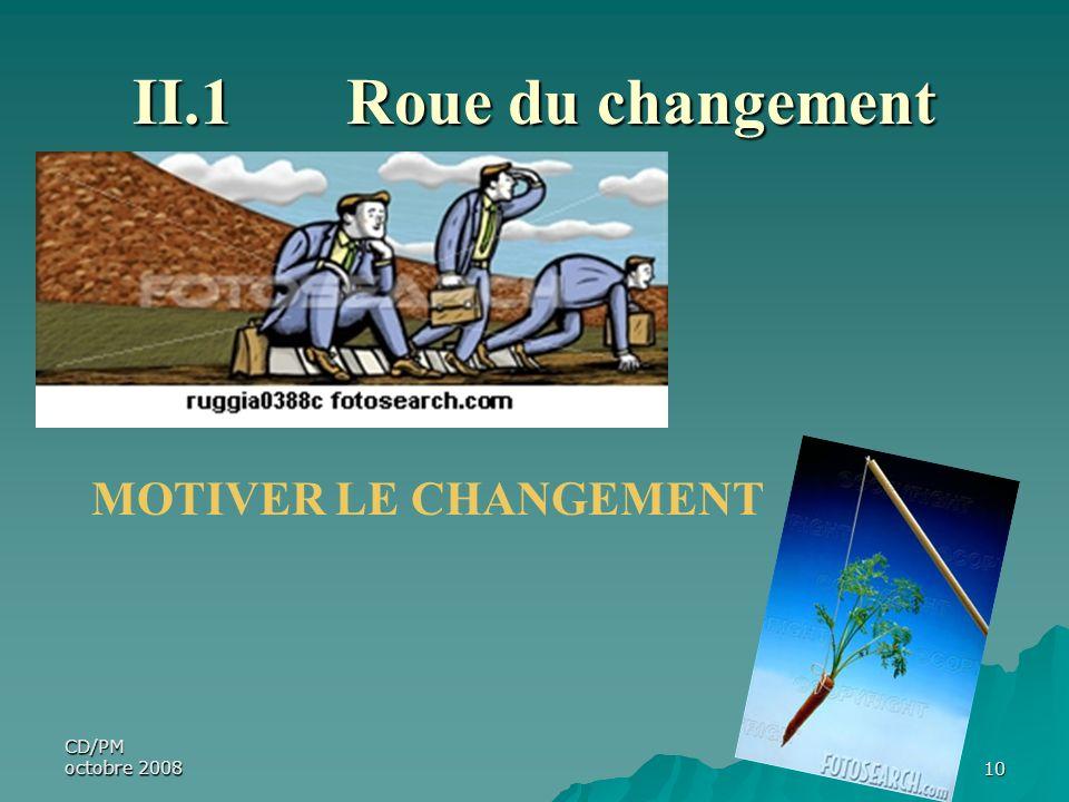 II.1 Roue du changement MOTIVER LE CHANGEMENT CD/PM octobre 2008