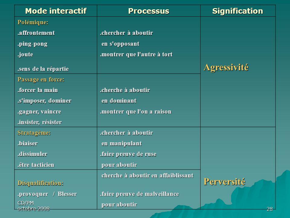 Agressivité Perversité Mode interactif Processus Signification