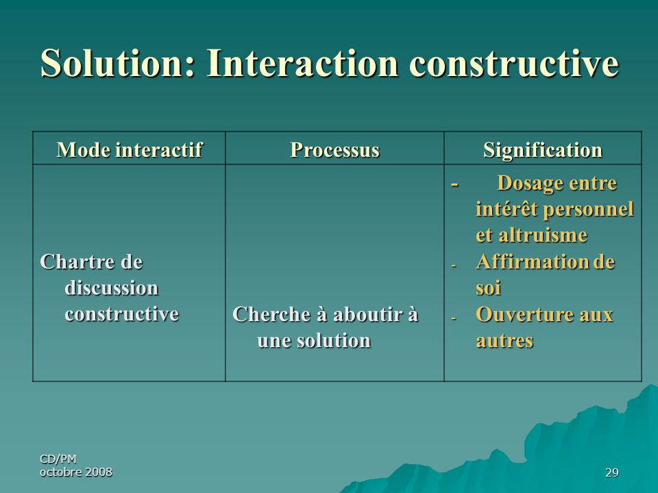 Solution: Interaction constructive