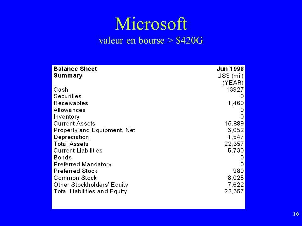 Microsoft valeur en bourse > $420G