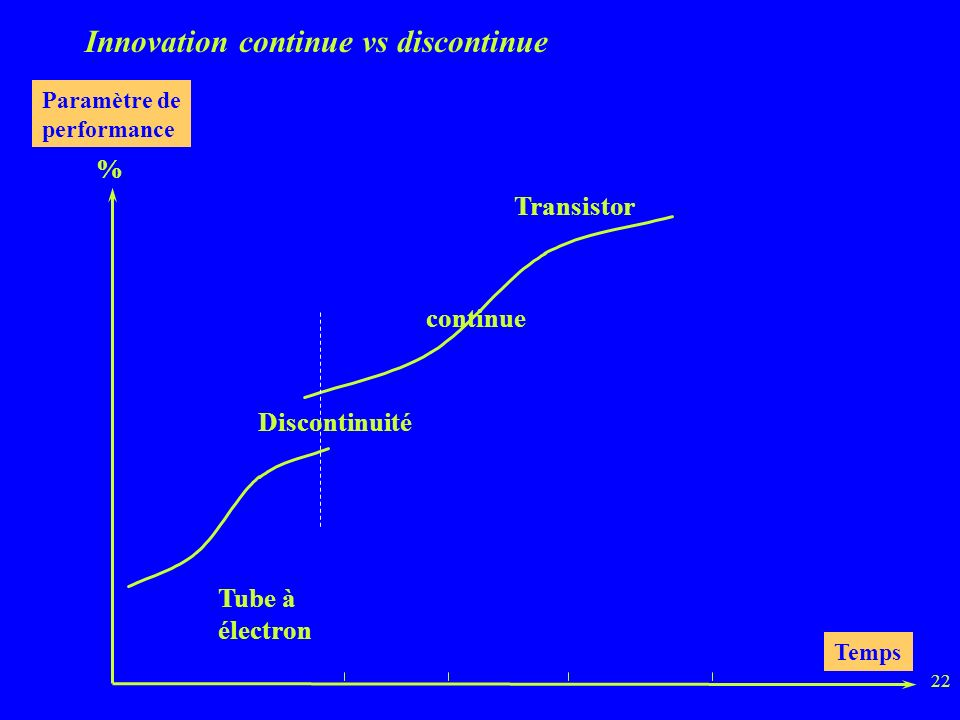 Innovation continue vs discontinue