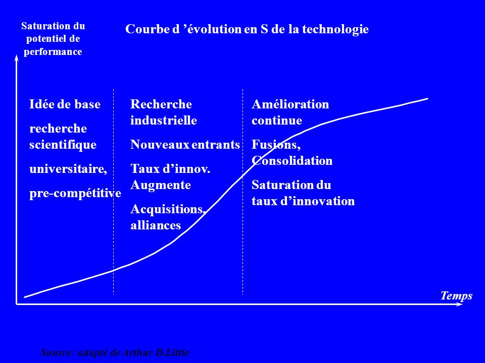 Saturation du potentiel de performance