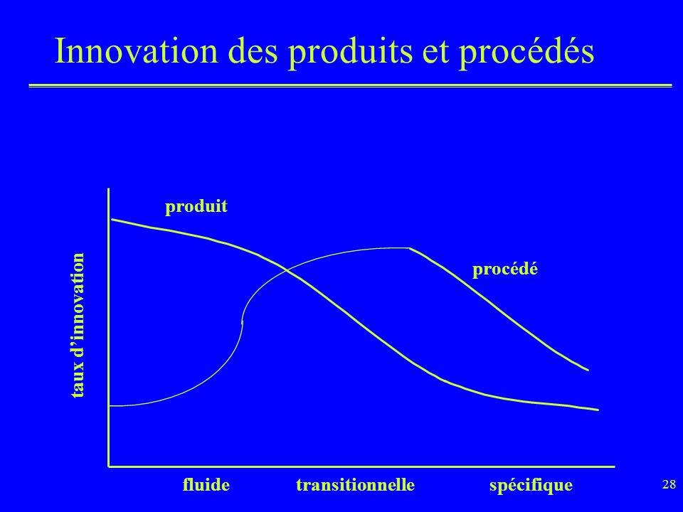 Innovation des produits et procédés