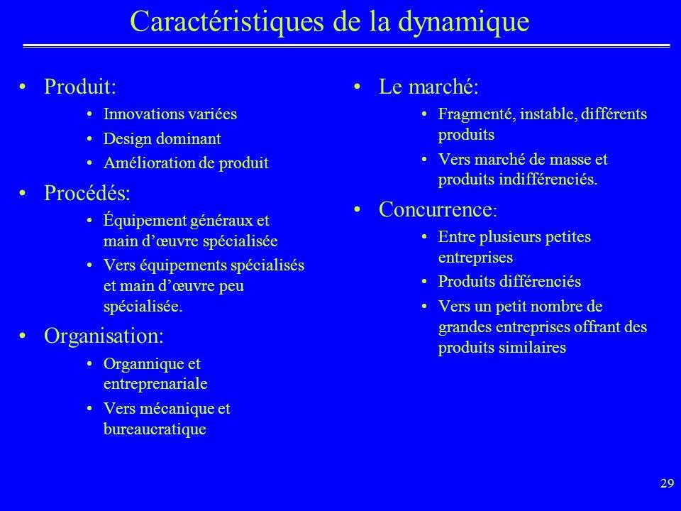 Caractéristiques de la dynamique