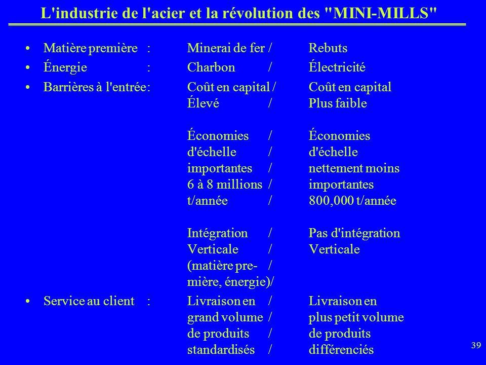 L industrie de l acier et la révolution des MINI-MILLS