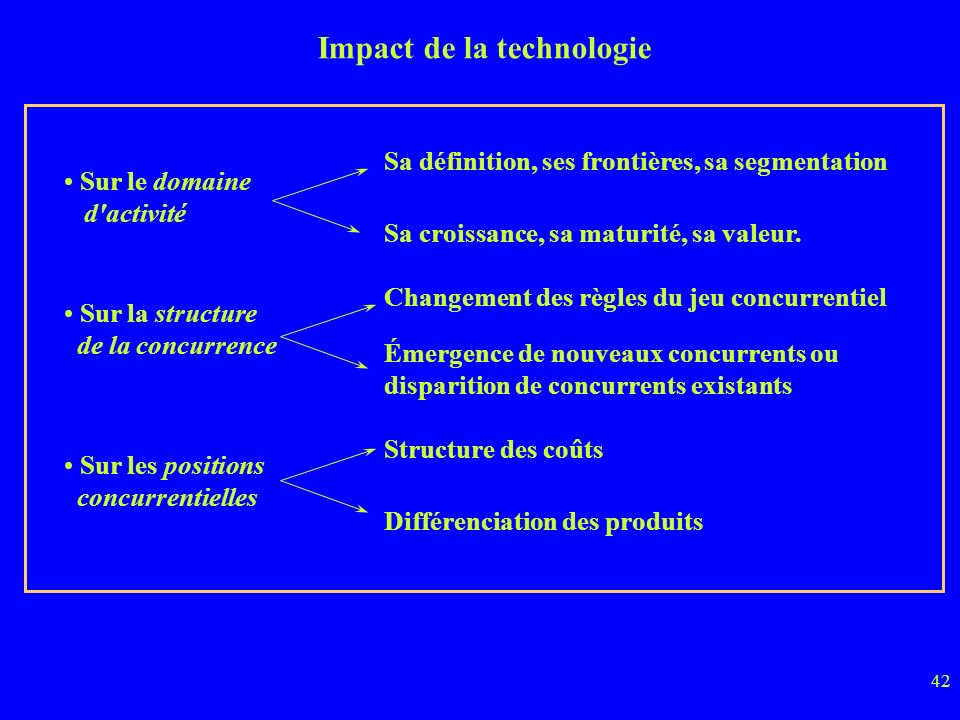Impact de la technologie
