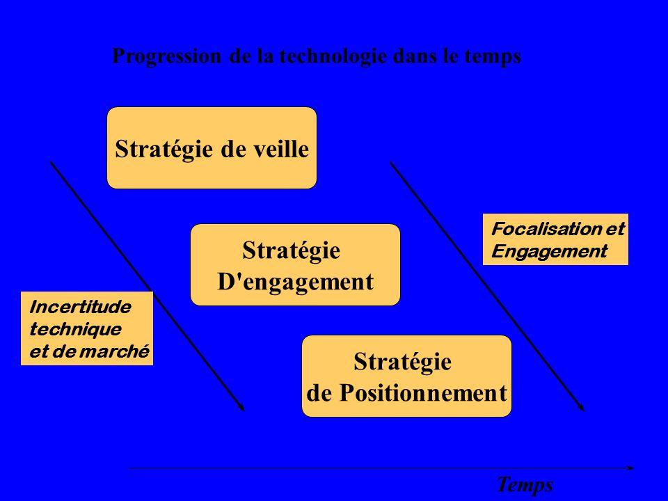 Stratégie de veille Stratégie D engagement Stratégie de Positionnement