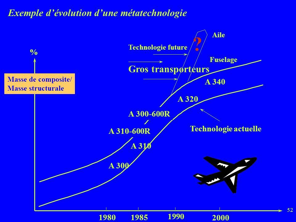 Exemple d'évolution d'une métatechnologie