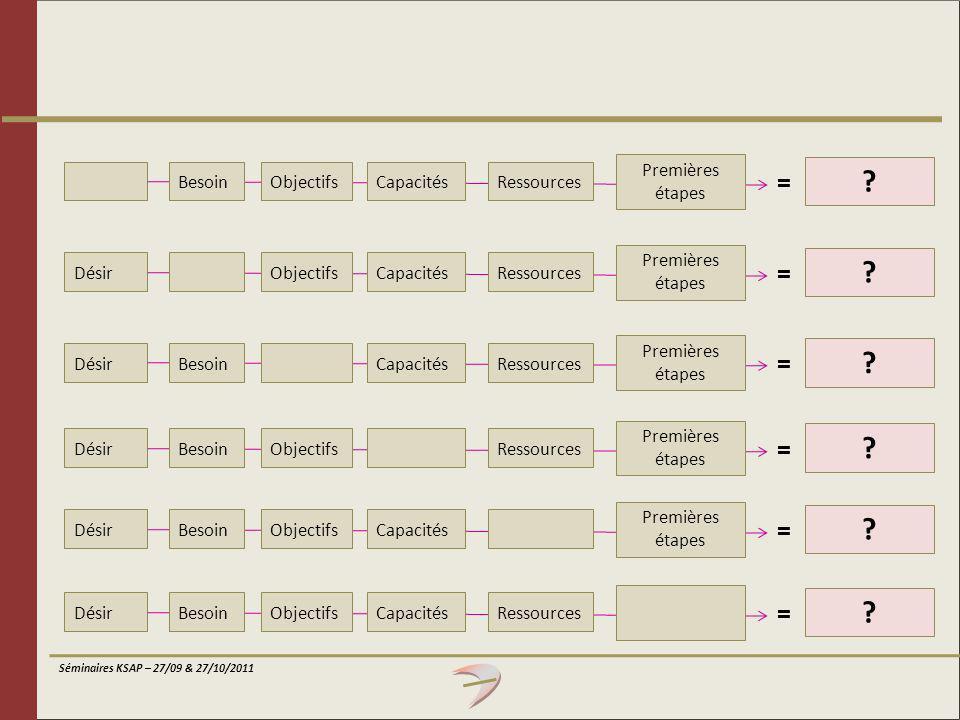 = = = = = = Premières étapes Besoin Objectifs Capacités