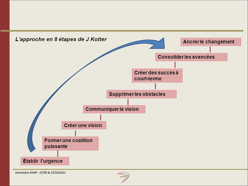 L approche en 8 étapes de J Kotter