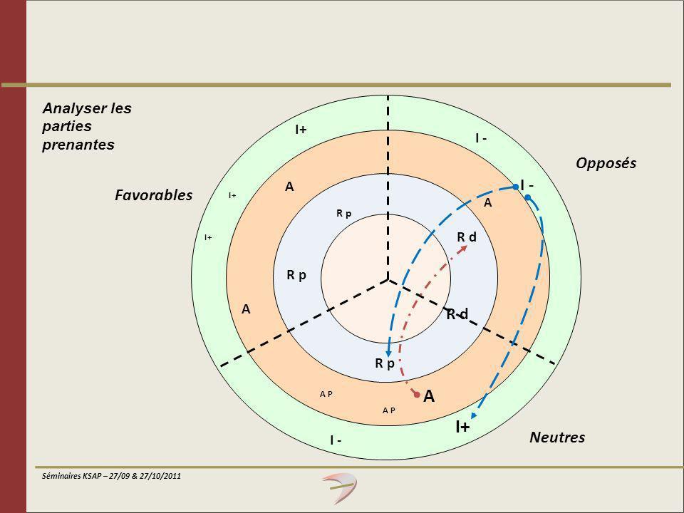 A I+ Opposés I - Favorables R d Neutres Analyser les parties prenantes