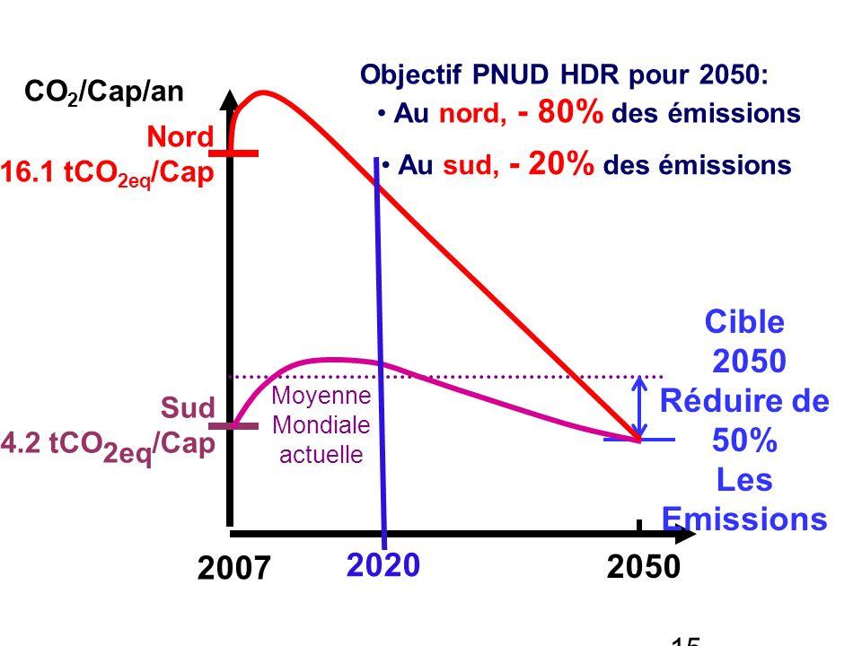 Cible 2050 Réduire de 50% Les Emissions