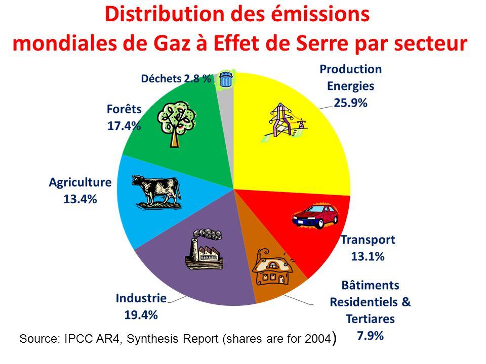 Distribution des émissions