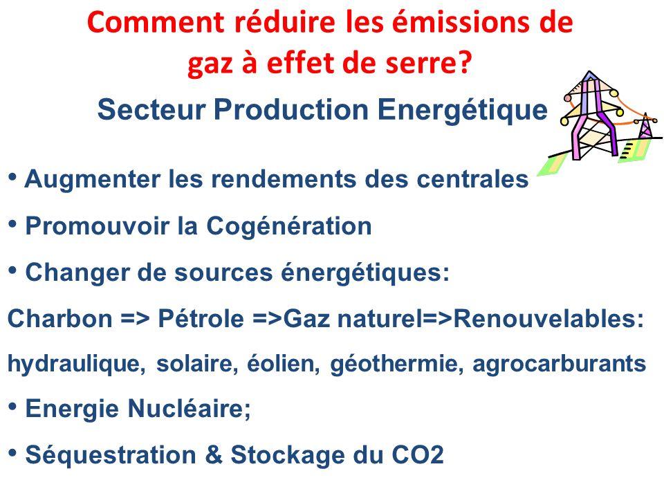 Comment réduire les émissions de Secteur Production Energétique