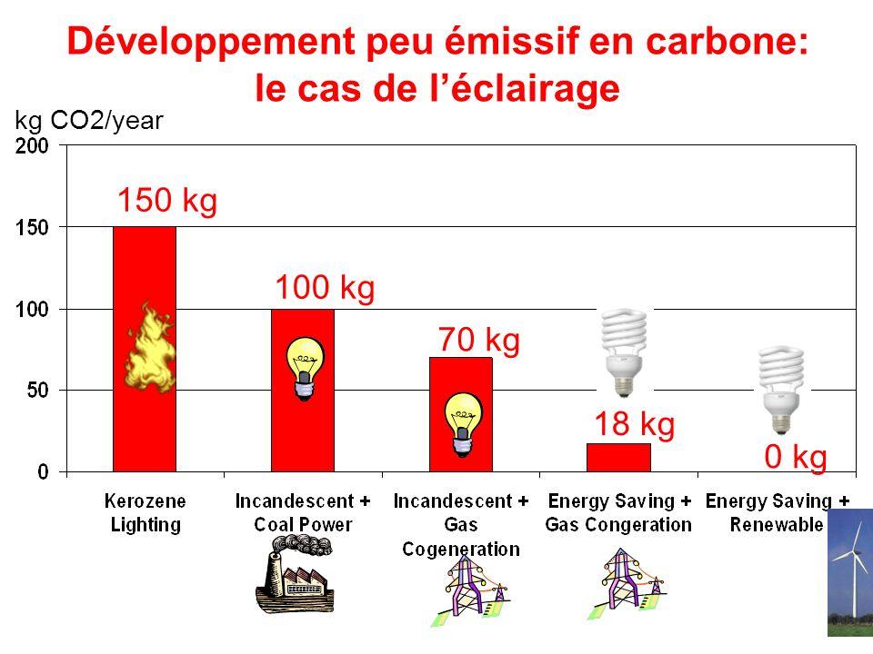 Développement peu émissif en carbone: le cas de l'éclairage