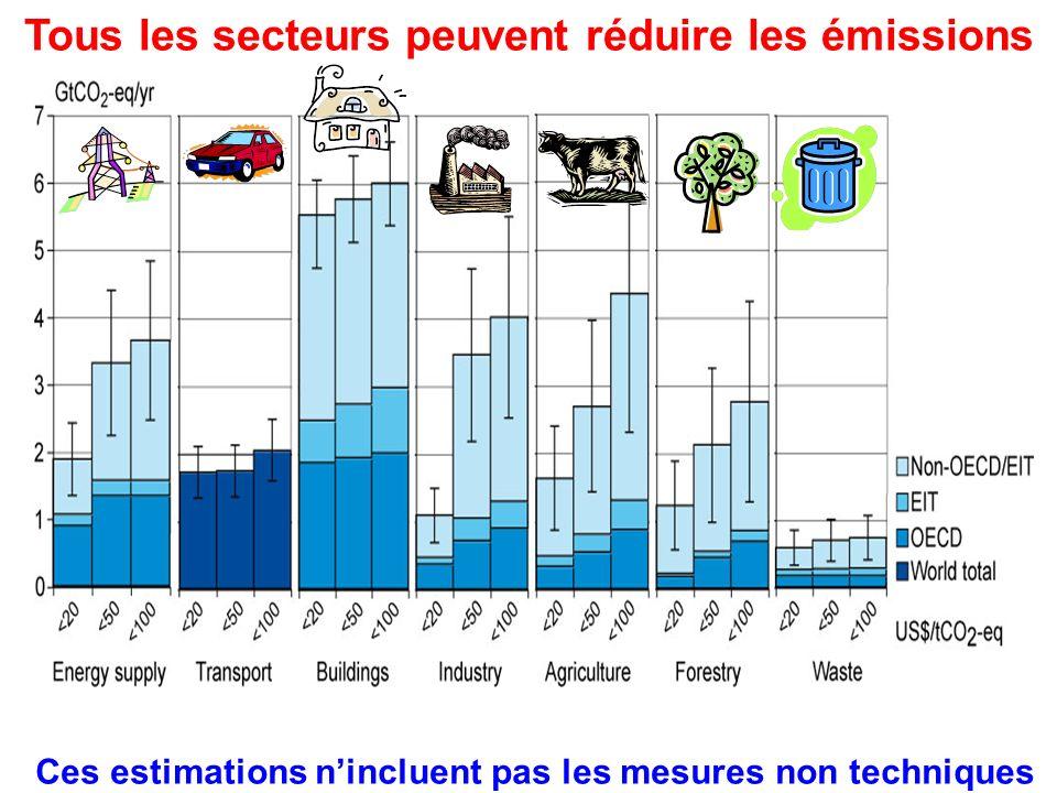 Tous les secteurs peuvent réduire les émissions