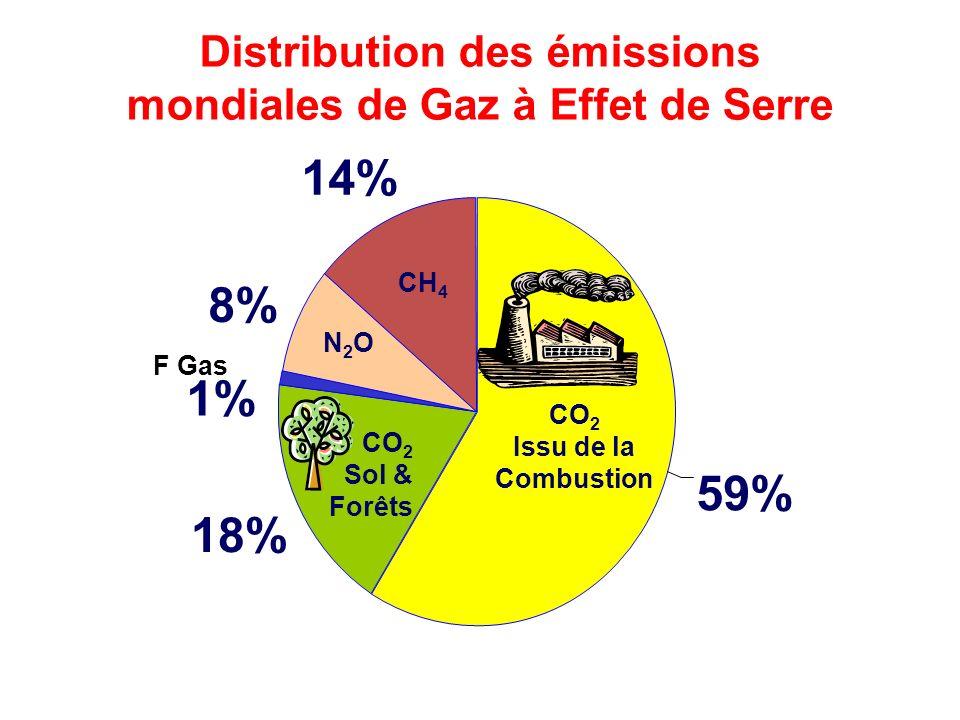 Distribution des émissions mondiales de Gaz à Effet de Serre