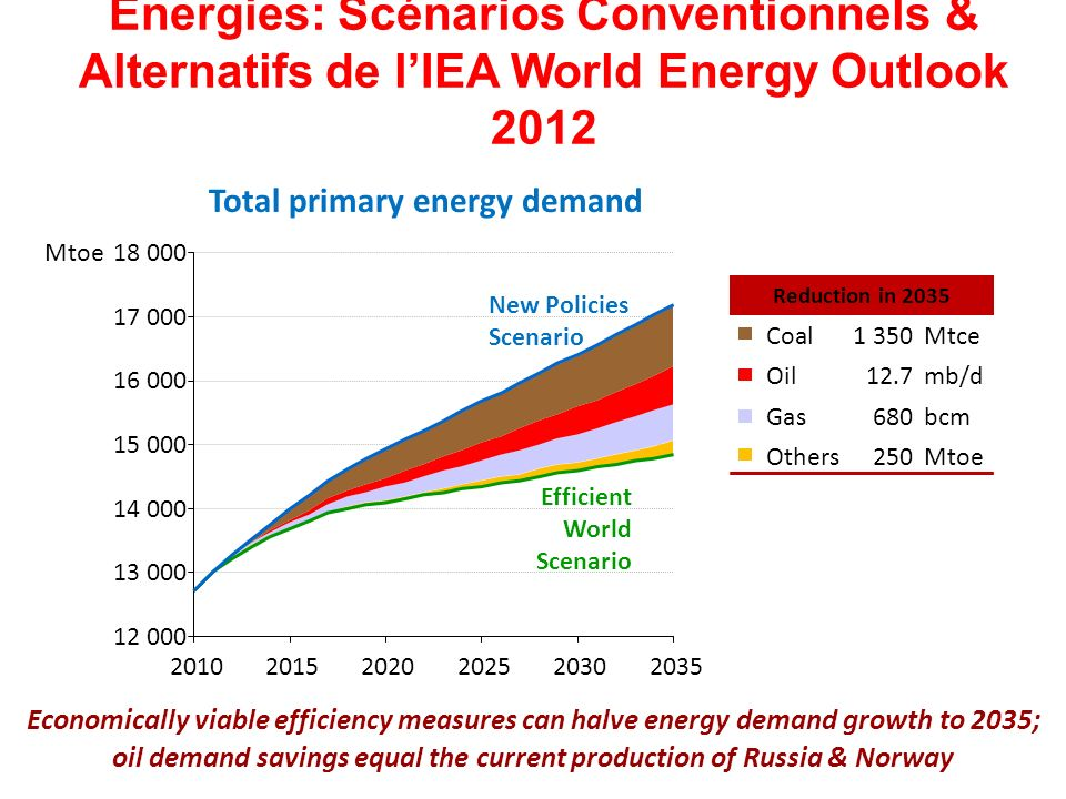 Energies: Scénarios Conventionnels & Alternatifs de l'IEA World Energy Outlook 2012