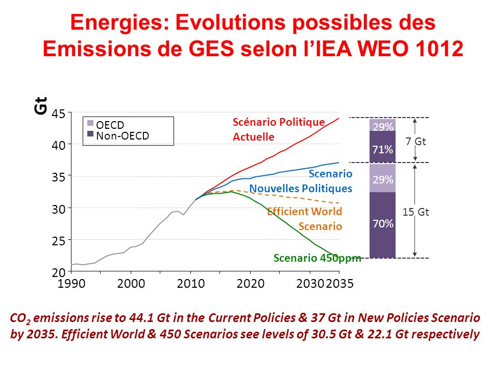 Energies: Evolutions possibles des Emissions de GES selon l'IEA WEO 1012