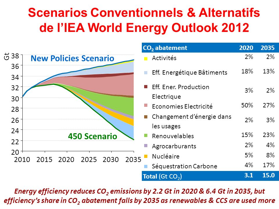 Scenarios Conventionnels & Alternatifs de l'IEA World Energy Outlook 2012