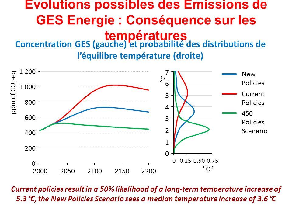 Evolutions possibles des Emissions de GES Energie : Conséquence sur les températures