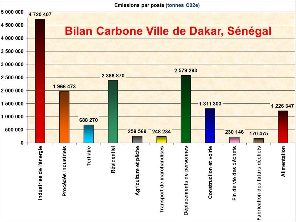 Bilan Carbone Ville de Dakar, Sénégal