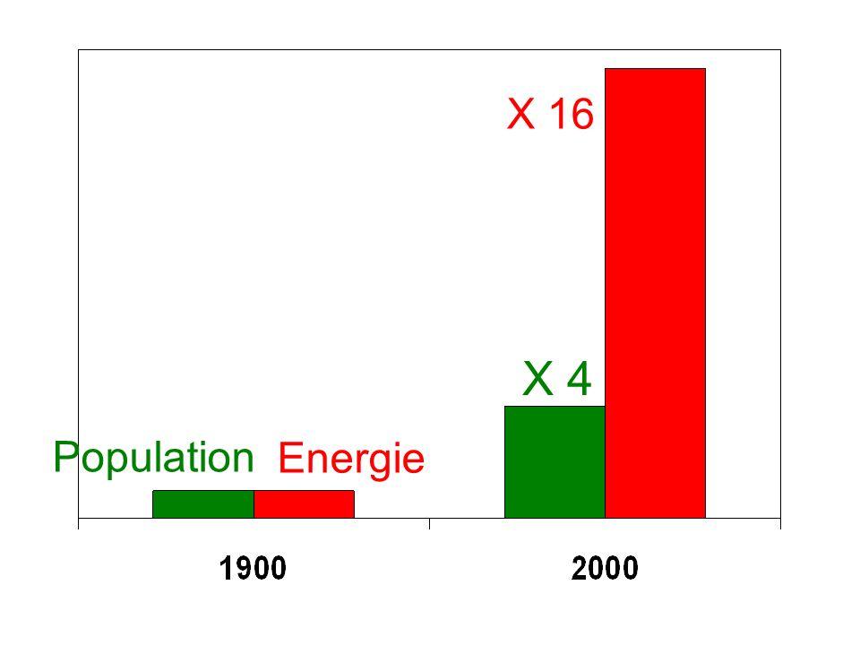 X 16 X 4 Population Energie
