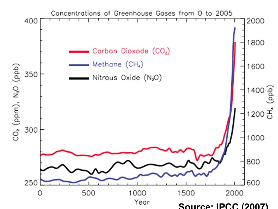 Carbon dioxide is responsible for over 60 per cent of the enhanced greenhouse effect. Humans are burning coal, oil, and natural gas at a rate that is much, much faster than the speed at which these fossil fuels were created. This is releasing the carbon stored in the fuels into the atmosphere and upsetting the carbon cycle, the millennia-old, precisely balanced system by which carbon is exchanged between the air, the oceans, and land vegetation. Currently, atmospheric levels of carbon dioxide are rising by over 10 per cent every 20 years.