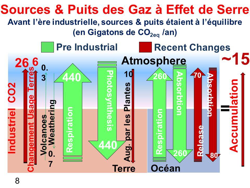 = ~15 Sources & Puits des Gaz à Effet de Serre 26 6 440 440 Atmosphere