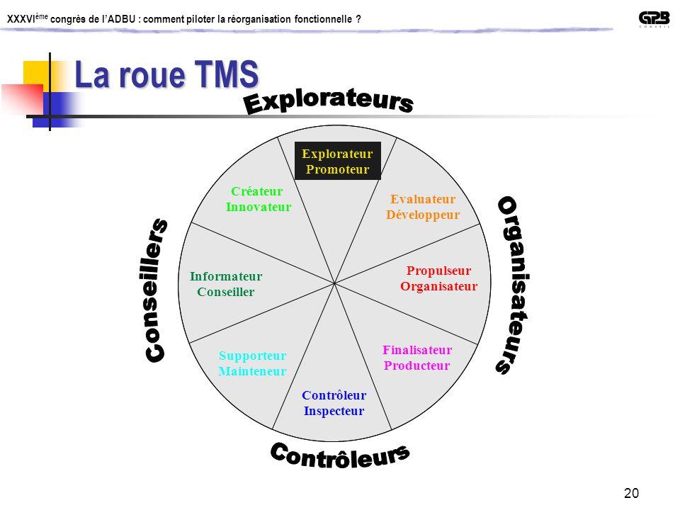 La roue TMS Explorateurs Explorateur Promoteur Créateur Innovateur
