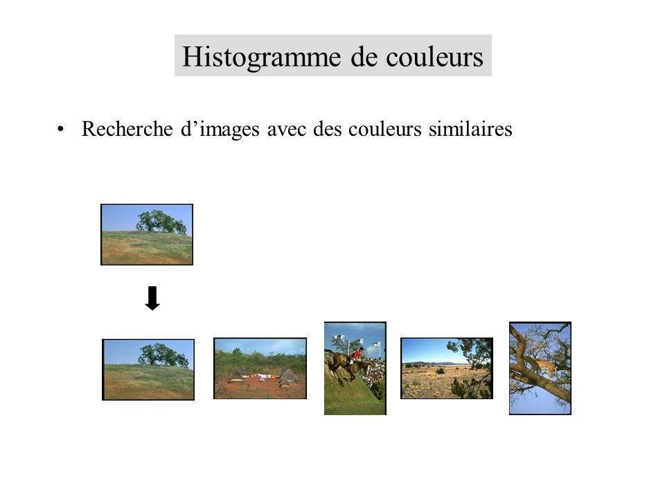 Histogramme de couleurs