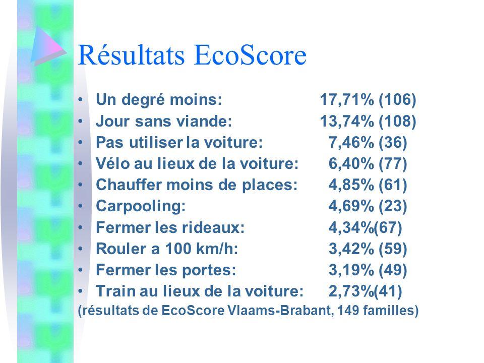 Résultats EcoScore Un degré moins: 17,71% (106)